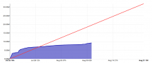 график сбора средств на Ubuntu Edge
