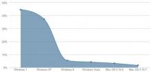 график распространенности ОС