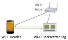 WiFi Backscatter