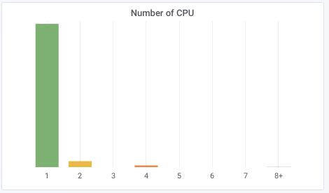 число CPU