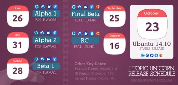 график выхода Ubuntu 14.10