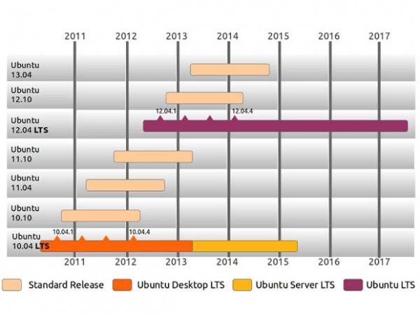 цикл релизов Ubuntu 12.04