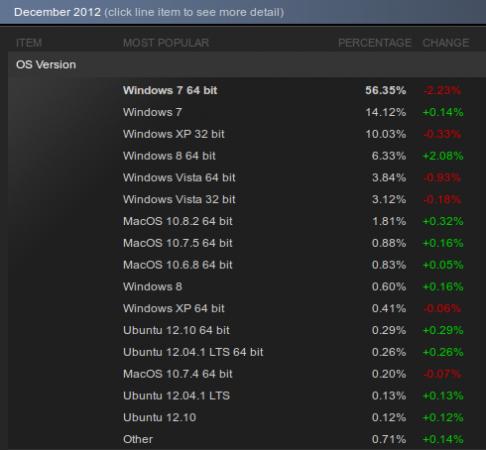статистика использования ОС в Steam