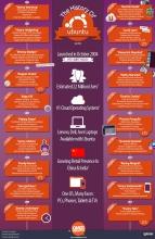 Эволюция Ubuntu