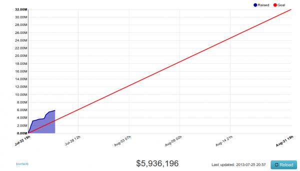 график пожертвований на Ubuntu Edge