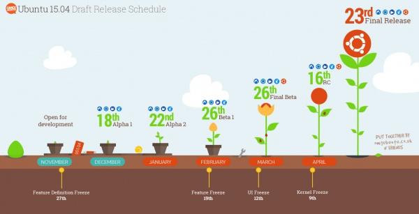 график выпуска Ubuntu 15.04